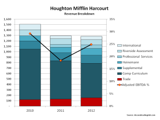 Houghton Mifflin Harcourt 2010 to 2012 Results