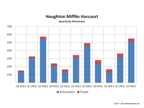 Houghton Mifflin Harcourt Quarterly Revenue