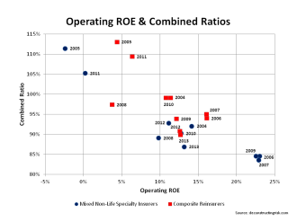 Insurance ROEs and Combined Ratios 2004 to 2013