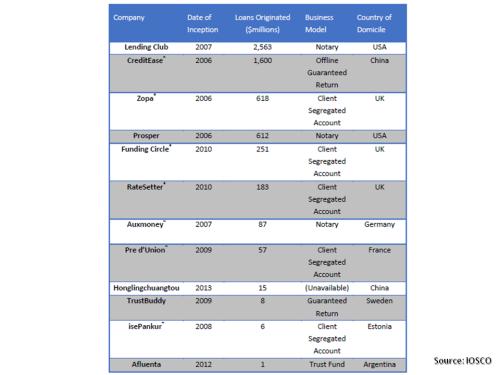 IOSCO P2P lenders