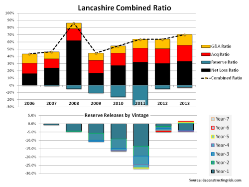 Lancashire Combined Ratio Breakdown 2006 to 2013