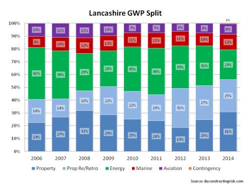 Lancashire GWP Split
