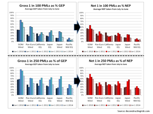 Lancashire PMLs January 2010 to January 2014