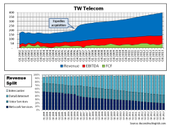 TW Telecom a history of consistent operating results