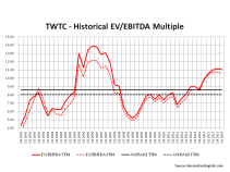 TW Telecom EV to EBITDA Multiples