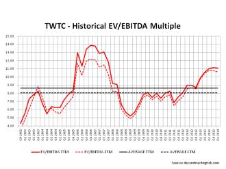 TW Telecom EV to EBITDA Multiples