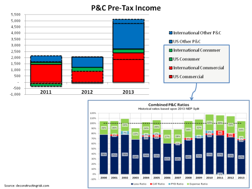 AIG Inc - P&C PreTax income 2001 to 2013