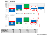 AIG Net Income 2013 10K vrs 2012 10K