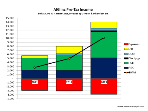 AIG PreTax income 2001 to 2013