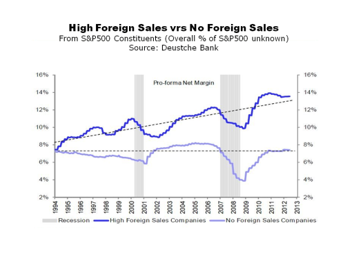 Deutsche Bank Foreign vrs Domestic Profit Margins