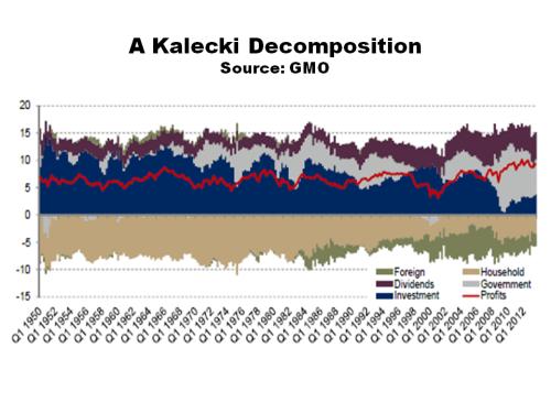 GMO Kalecki Decomposition