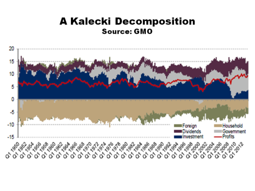 GMO Kalecki Decomposition