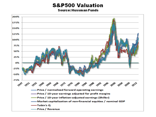 Hussman S&P500 Valuation March 2014