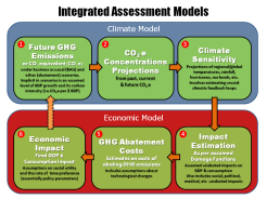 Integrated Assessment Models