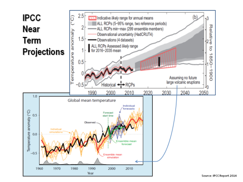 IPCC temperature near term projections