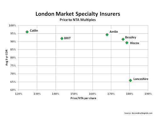 London Specialty Insurers NTA multiples March 2014