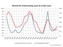 Munich Underwriting & Credit Cycle