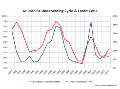 Munich Underwriting & Credit Cycle