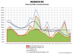 Munich Underwriting Cycle