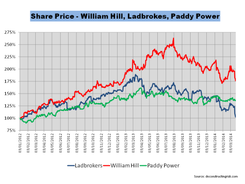 Share Price 2012 to March2014 William Hill Ladbrokes Paddy Power