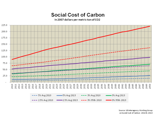 Social Cost of Carbon IWG 2010 vrs 2013