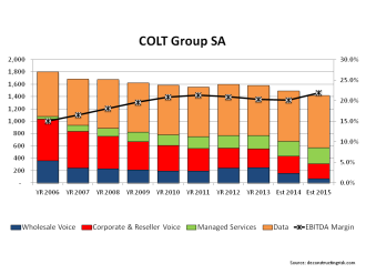 COLT Telecom 2006 to 2013 Revenue & EBITDA Margin 2014 & 2015 forecast