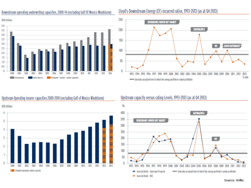 Energy Insurance Market Willis 2013 Review