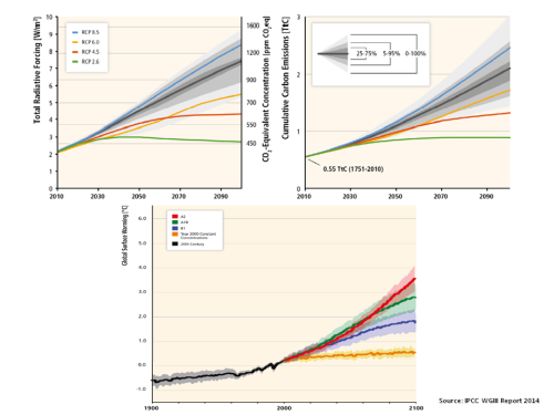 IPCC global surface temperature scenarios from RCPs