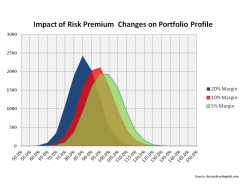 Risk Premium Reductions & Insurance Portfolio Risk Profile