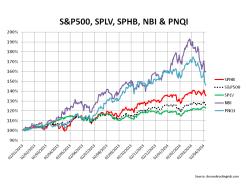 S&P500 vrs SPHB SPLV NBI PNQI
