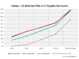 Validus Net US Wind PML as % of tangible net assets