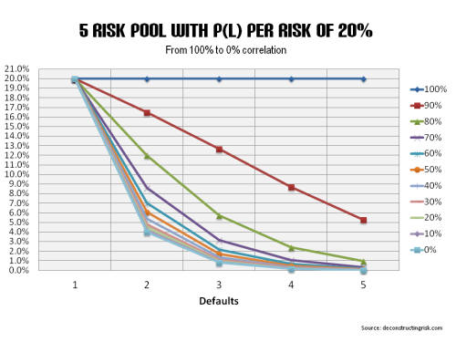 5 risk pool with correlations from 100% to 0%