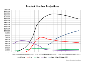 AAPL Project Unit Projections