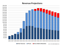 AAPL Revenue Projections