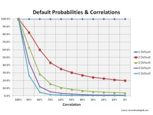 Default probabilities & correlations