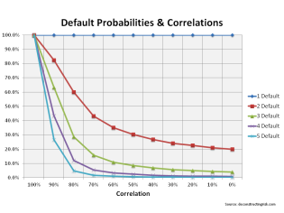 Default probabilities & correlations