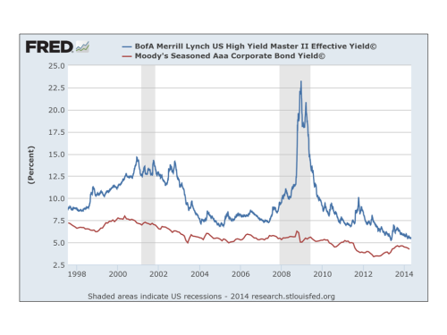 FRED graph high yield vrs corporate AAA