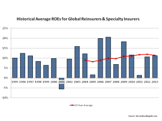 Historical Reinsurer Specialty Insurer ROEs 1995 to 2013
