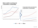 IOSCO Bank Credit and Corporate Bond Markets April 2014