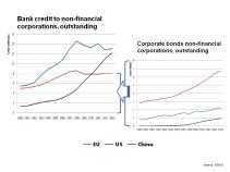 IOSCO Bank Credit and Corporate Bond Markets April 2014