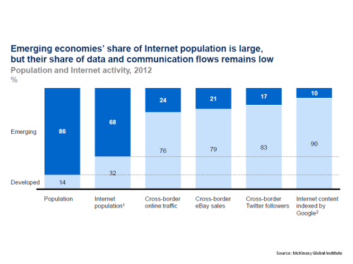 MGI emerging economies Internet & Data