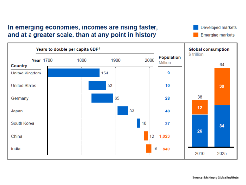 MGI emerging economies per capita GDP