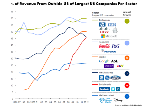 MGI Revenue % of US firms from foreign markets