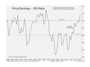 DB Price Earnings VIX Ratio
