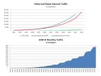 Historical Internet Growth