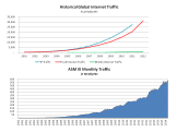 Historical Internet Growth