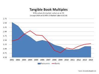 Reinsurers & Banks NTA Multiples June 2014