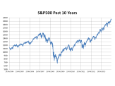 S&P500 Past 10 Years
