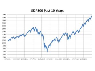 S&P500 Past 10 Years
