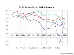 Betfair 10 year Profit Before Tax margins